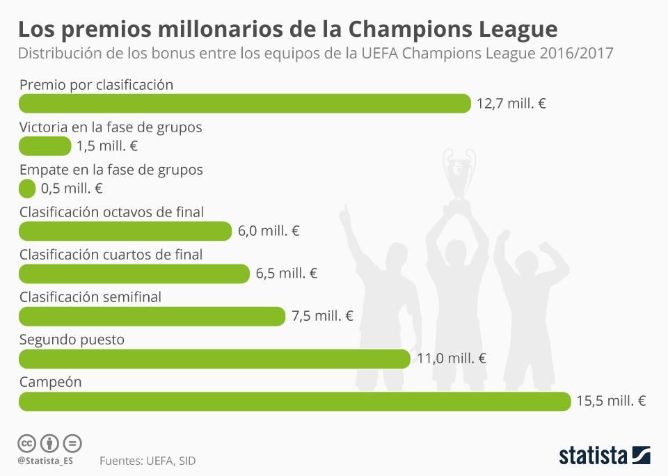 Infografía: Los bonus de la Champions League | Statista
