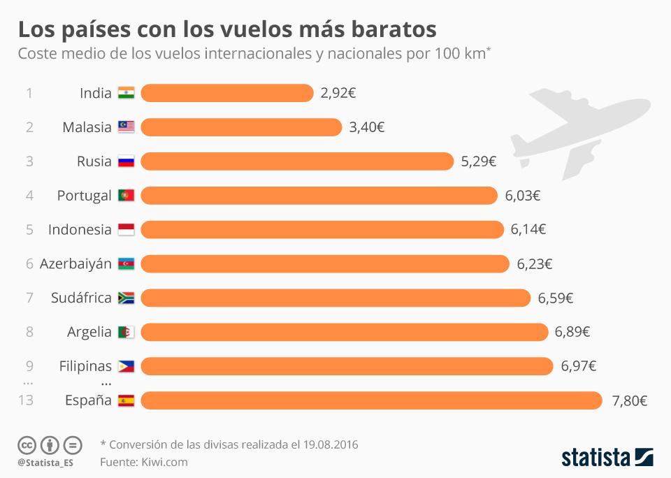 Infografía: ¿En qué país son más baratos los vuelos? | Statista