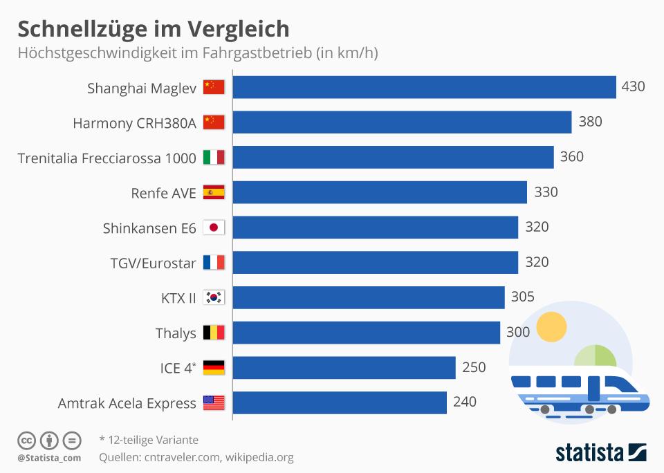 Infografik: Schnellzüge im Vergleich | Statista