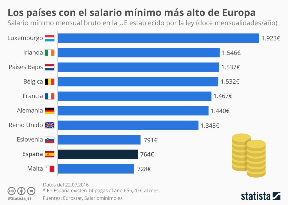 Infografía: ¿Tenemos en España un salario mínimo decente?   Statista