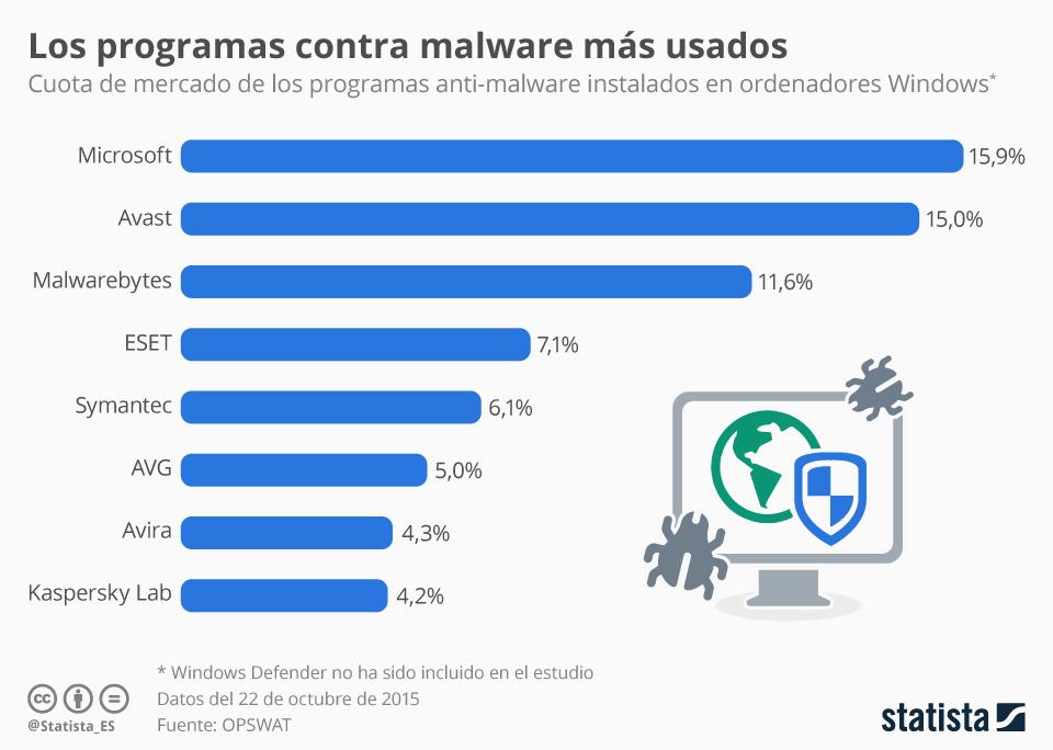 Infografía: Los líderes del mercado anti-malware | Statista