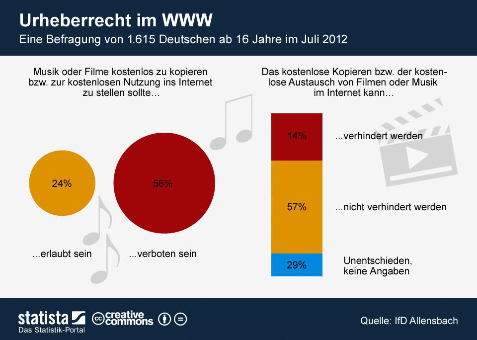 Infografik: Urheberrecht im WWW | Statista