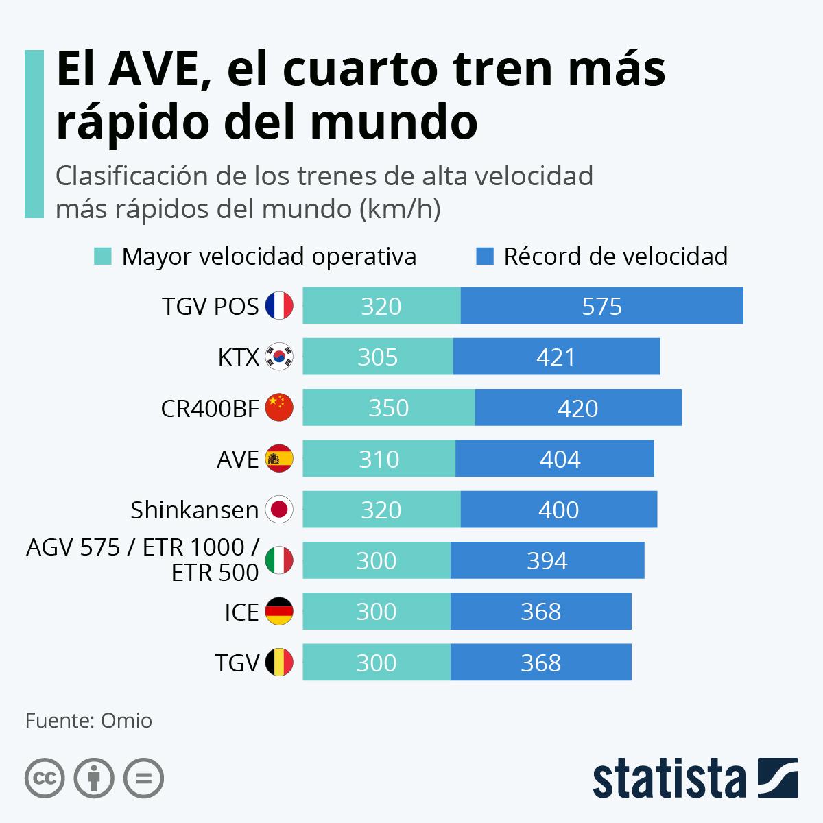 Infografía: El AVE, el cuarto tren más rápido del mundo | Statista