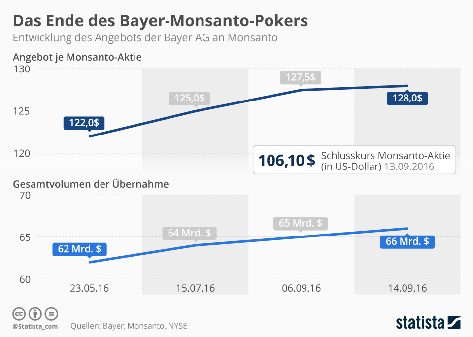 Infografik: Das Ende des Bayer-Monsanto-Pokers | Statista