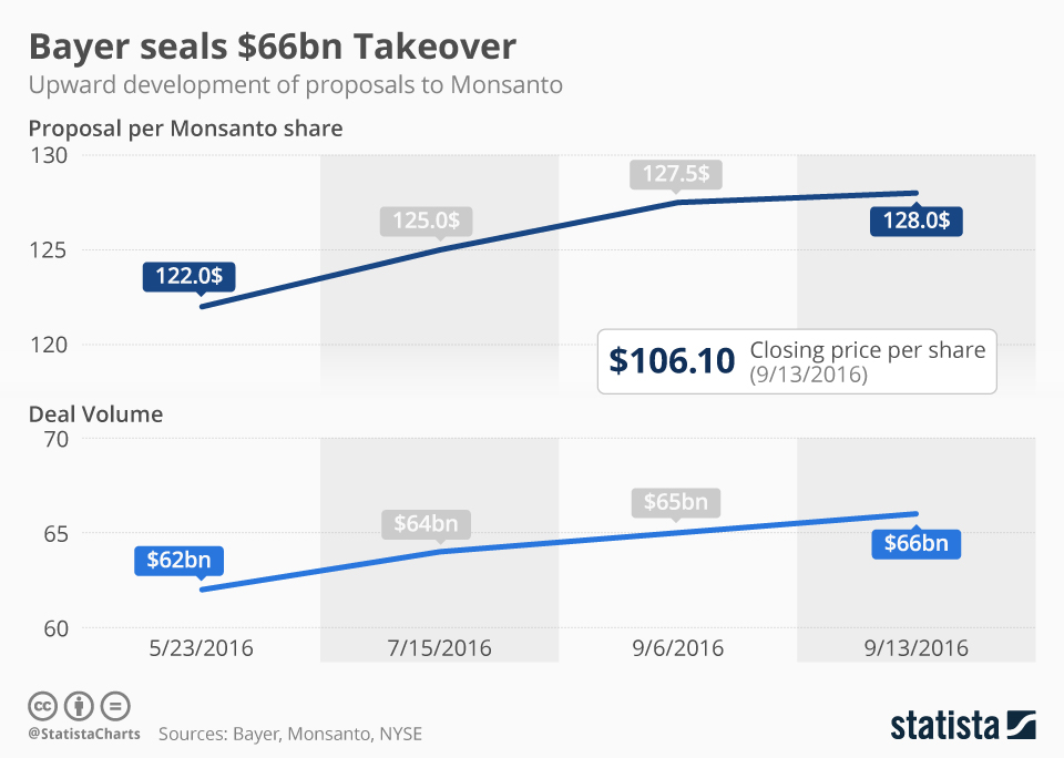 Infographic: Bayer Finally Seals Takeover Deal With Monsanto | Statista