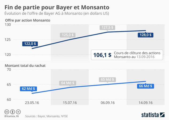 Infographie: Fin de partie pour Bayer et Monsanto | Statista