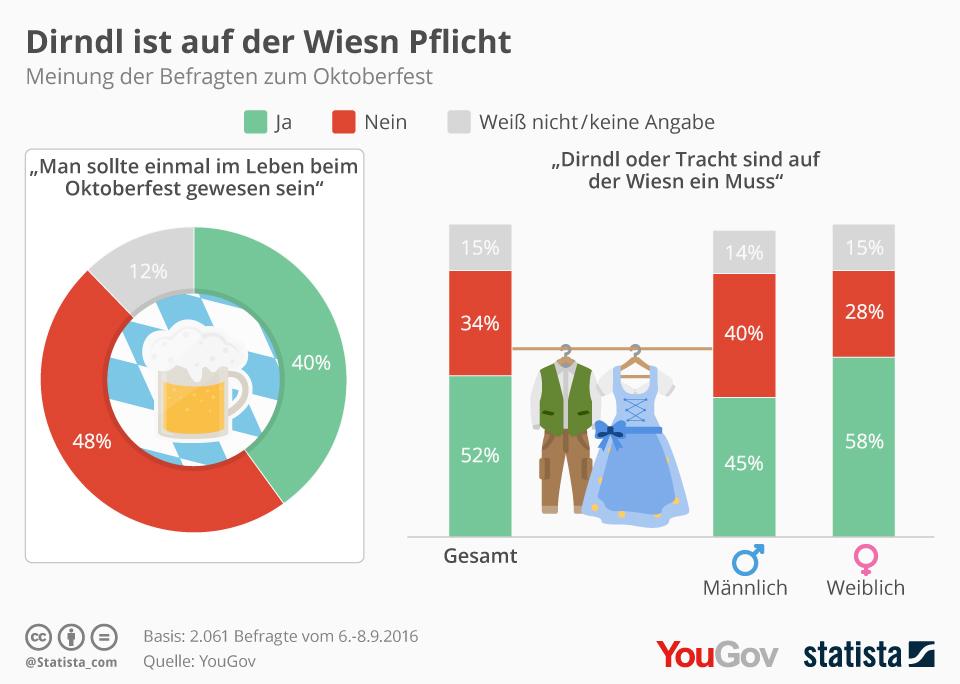 Infografik: Dirndl ist auf der Wiesn Pflicht | Statista