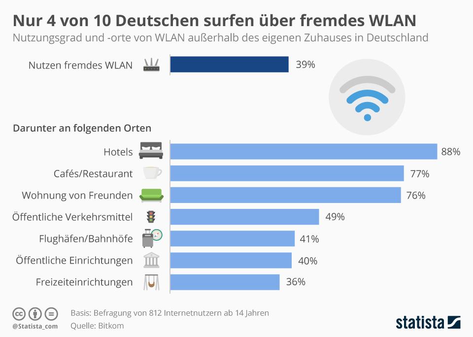 Infografik: Nur jeder vierte Deutsche surft fremd | Statista