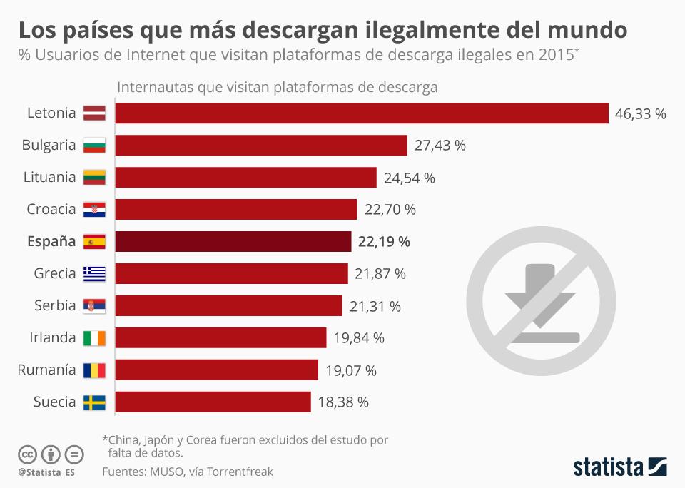 Infografía: España, quinto país del mundo en descargas ilegales | Statista