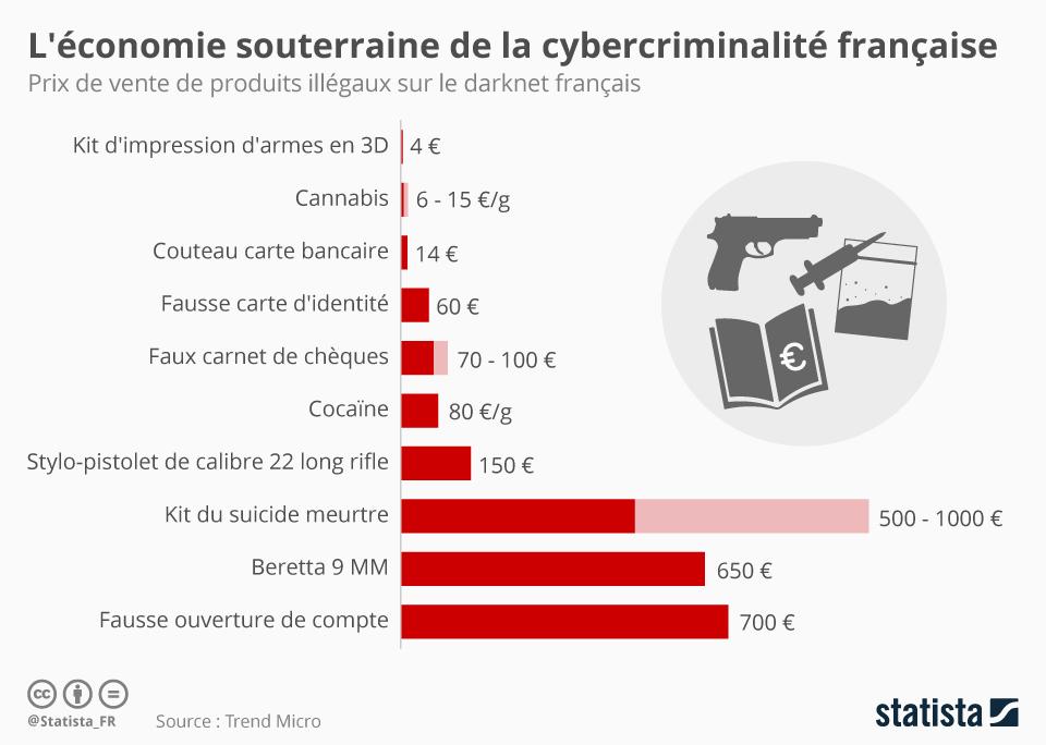 Infographie: L'économie souterraine de la cybercriminalité française | Statista