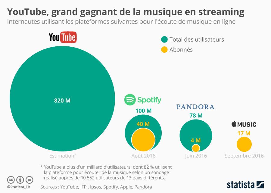 Infographie: YouTube, grand gagnant de la musique en streaming | Statista