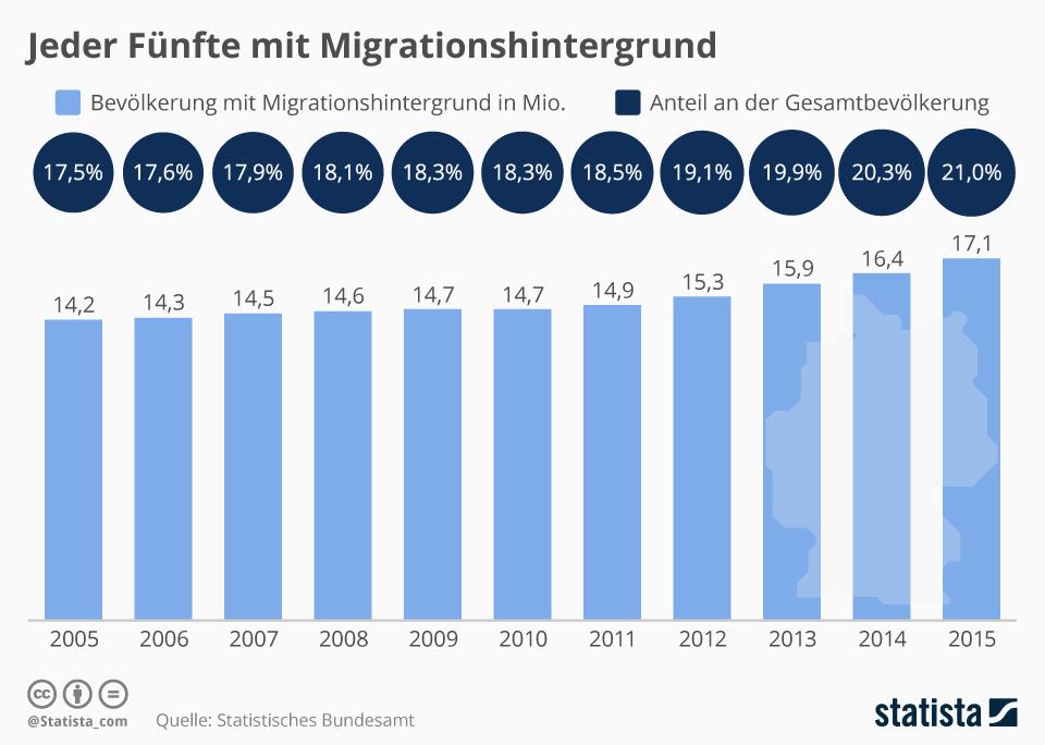 Infografik: Jeder Fünfte mit Migrationshintergrund | Statista