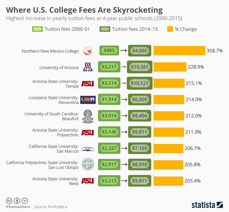 Infographic: Where U.S. College Fees Are Skyrocketing | Statista