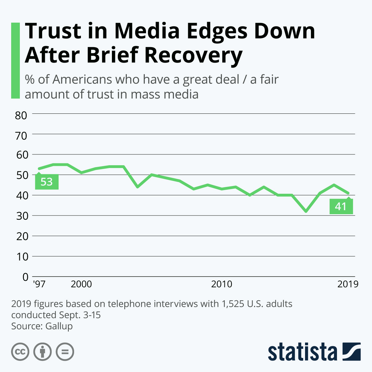 Infographic: Trust in Media Edges Down After Brief Recovery | Statista