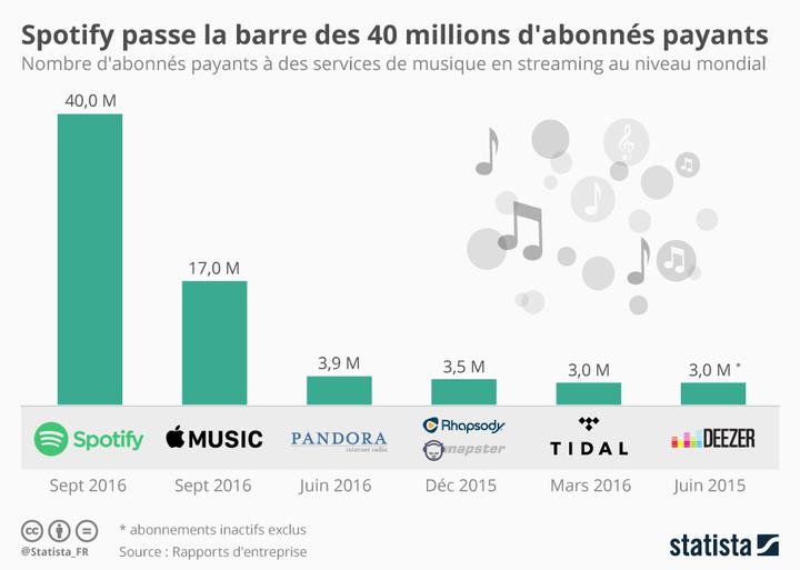 Infographie: Spotify passe la barre des 40 millions d'abonnés payants | Statista