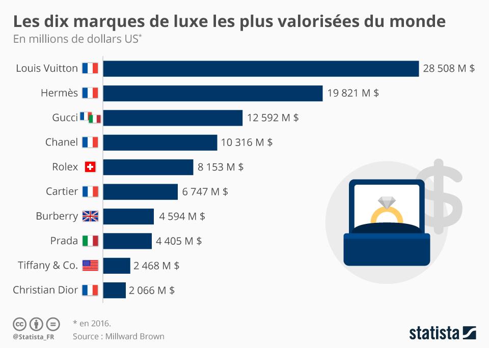 Infographie: Les dix marques de luxe les plus valorisées du monde | Statista