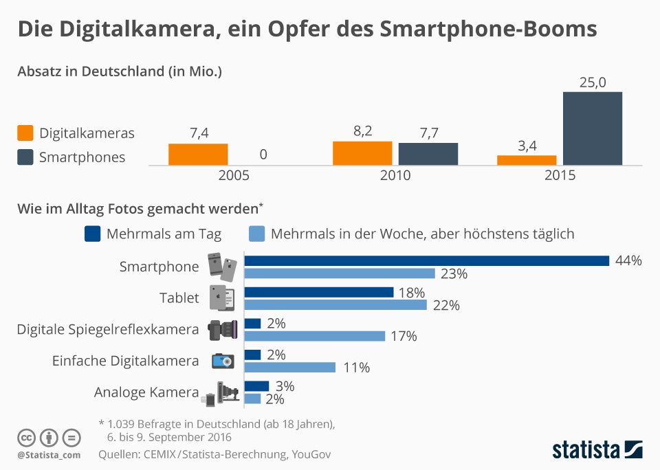 Infografik: Die Digitalkamera, ein Opfer des Smartphone-Booms | Statista