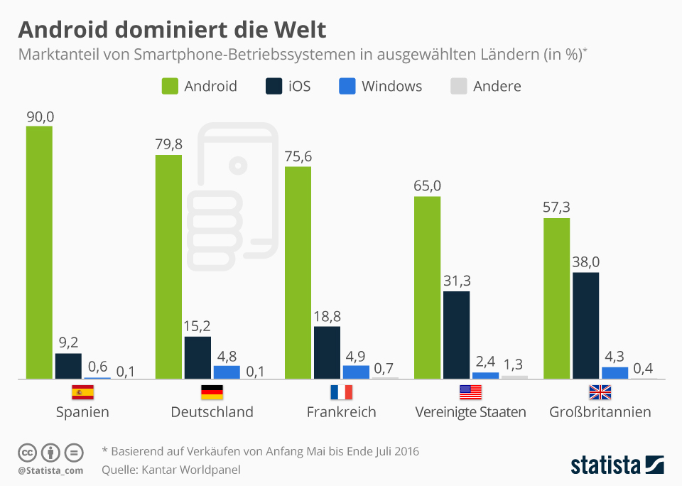 Infografik: Android dominiert den internationalen Markt | Statista