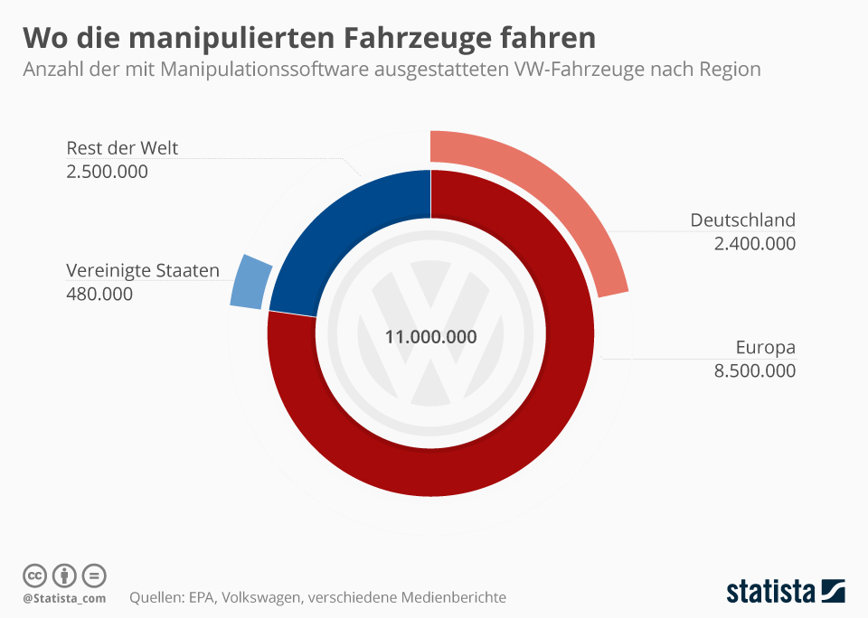 Infografik: Wo die manipulierten Fahrzeuge fahren | Statista