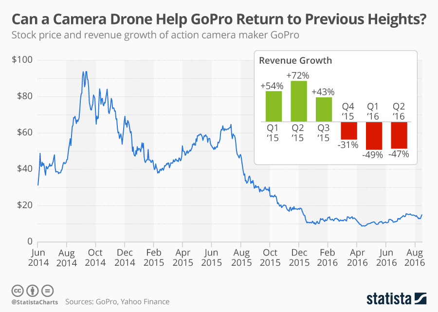 Infographic: Can a Camera Drone Help GoPro Return to Previous Heights?   Statista