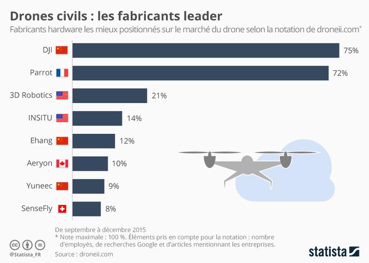 Infographie: Drones civils : les fabricants leader | Statista
