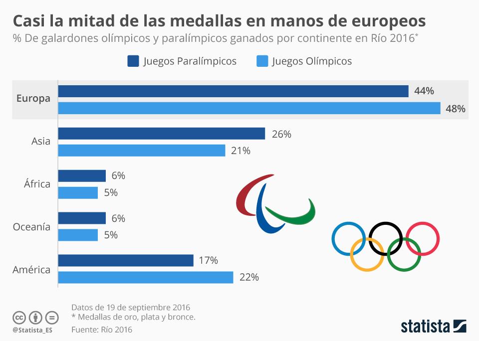Infografía: La desigualdad, también en el medallero olímpico   Statista