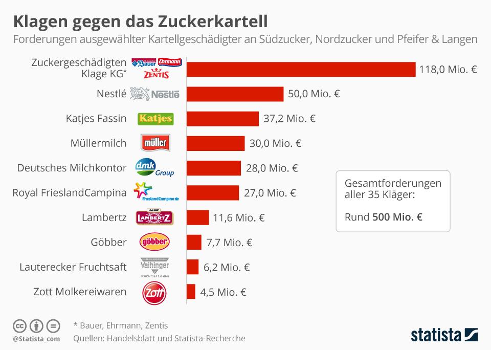 Infografik: Klagen gegen Zuckerkartell | Statista