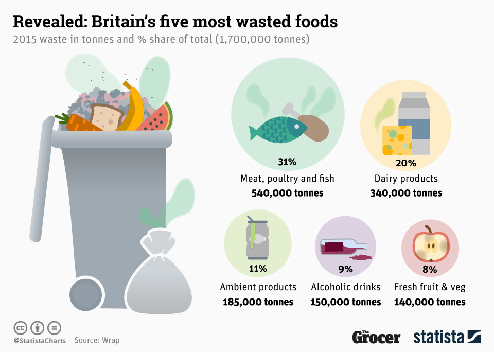 Infographic: Britain's Five Most Wasted Foods | Statista