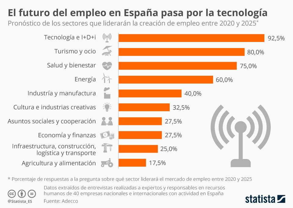 Infografía: ¿Qué sectores liderarán la creación de empleo en España? | Statista