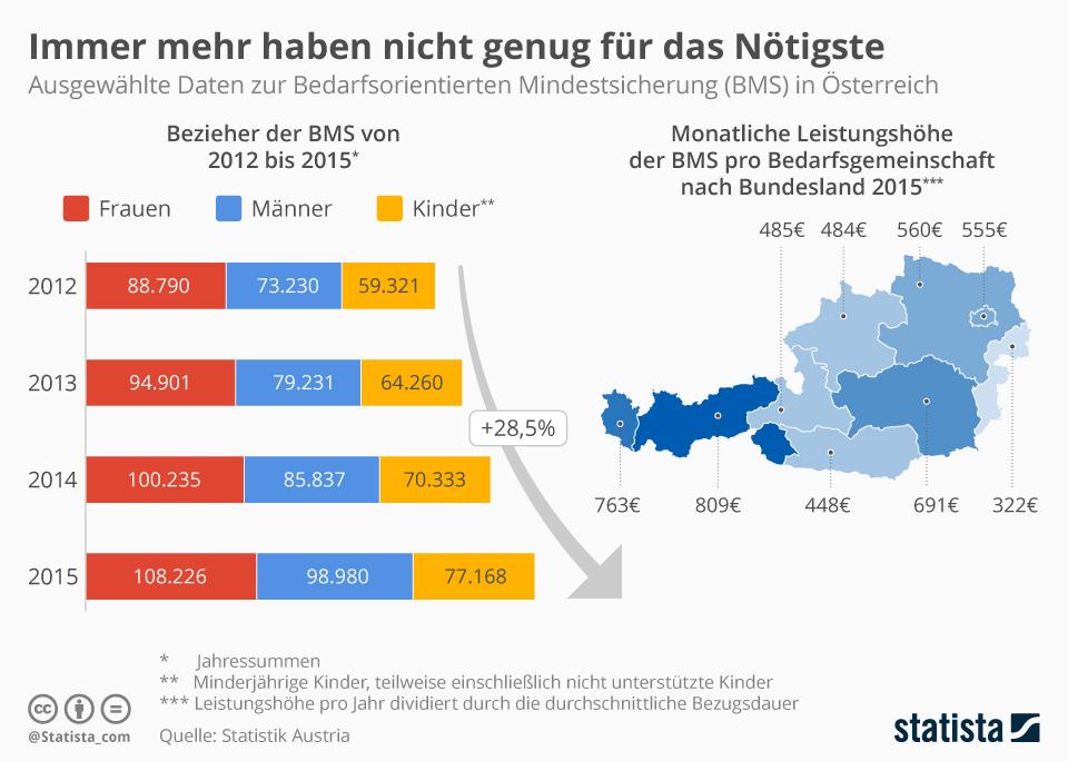 Infografik: Immer mehr haben nicht genug für das Nötigste | Statista