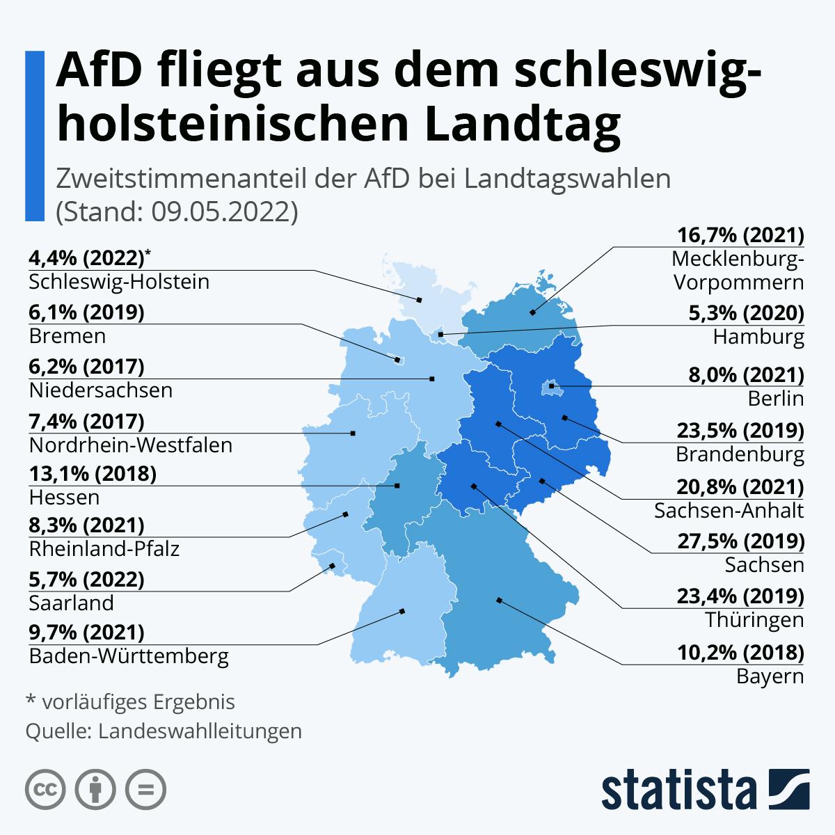 Infografik: So stark ist die AfD in den Ländern | Statista