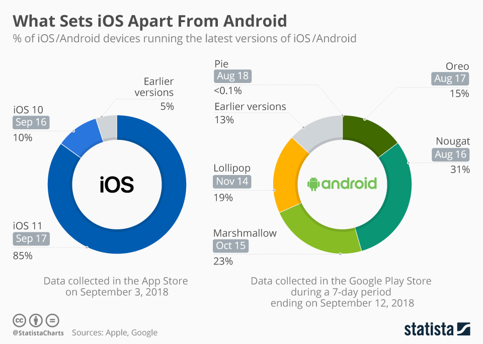 Infographic: What Sets iOS Apart From Android | Statista