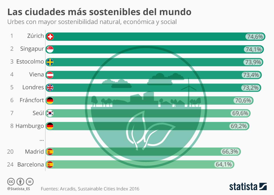 Infografía: En estas ciudades se vive mejor   Statista