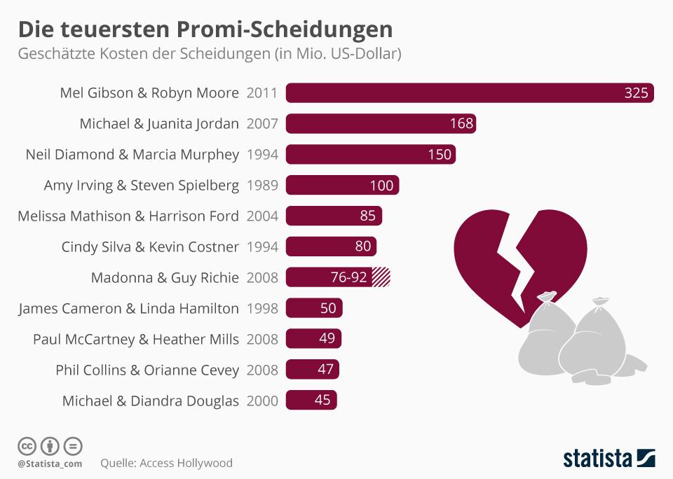 Infografik: Die teuersten Promi-Scheidungen   Statista