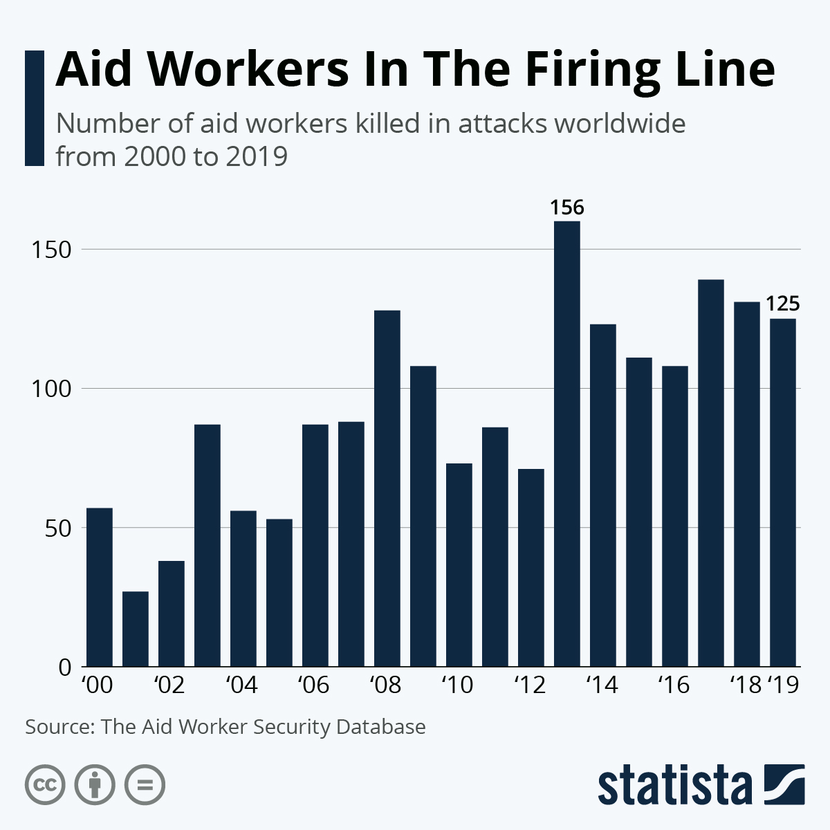 Infographic: Aid Workers In The Firing Line | Statista