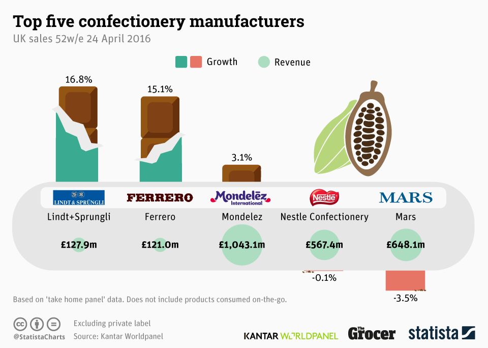 Infographic: Top Five Confectionery Manufacturers | Statista