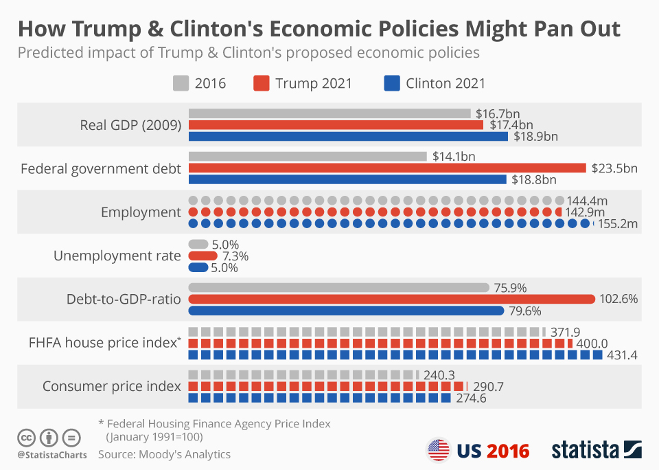 Infographic: How Trump & Clinton's Economic Policies Might Pan Out | Statista