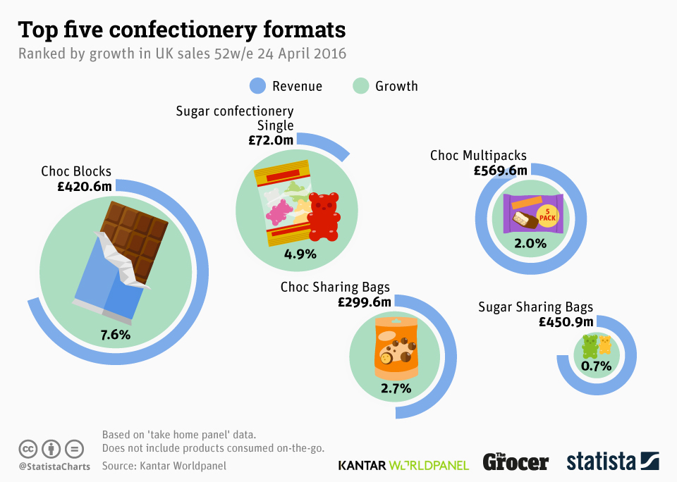 Infographic: Top Five Confectionery Formats | Statista