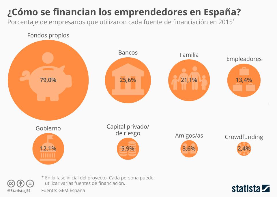 Infografía: ¿Cómo se financian los emprendedores españoles? | Statista