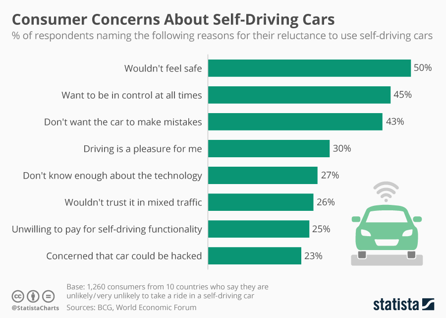 Infographic: Consumer Concerns About Self-Driving Cars | Statista