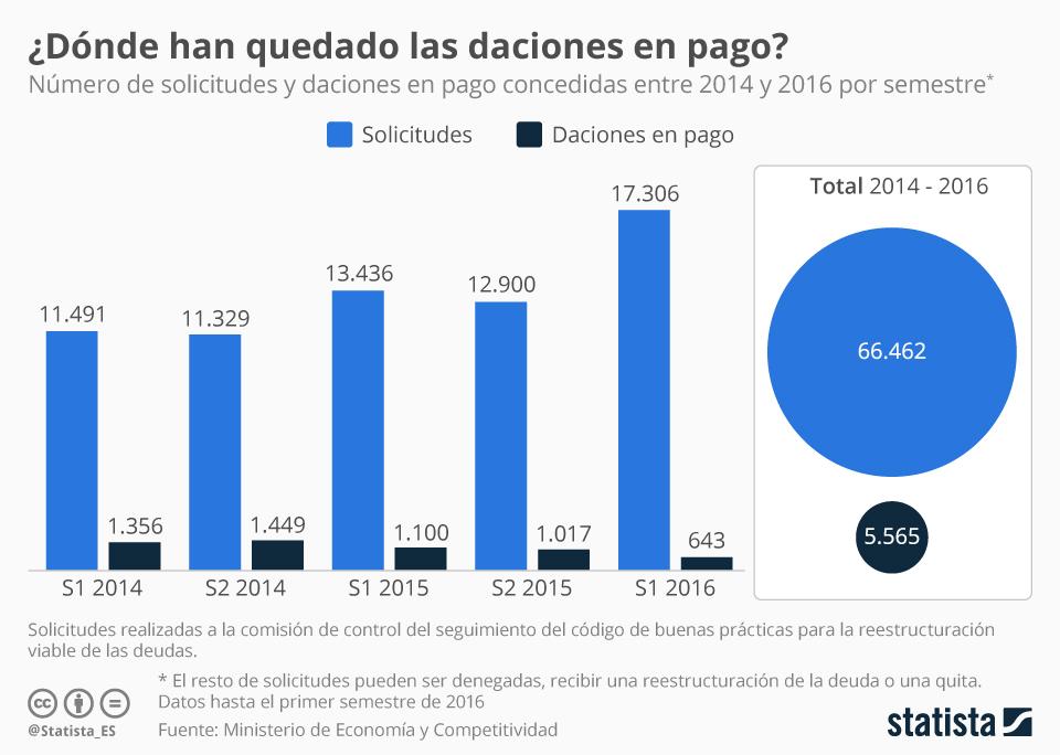Infografía: ¿Dónde han quedado las daciones en pago? | Statista