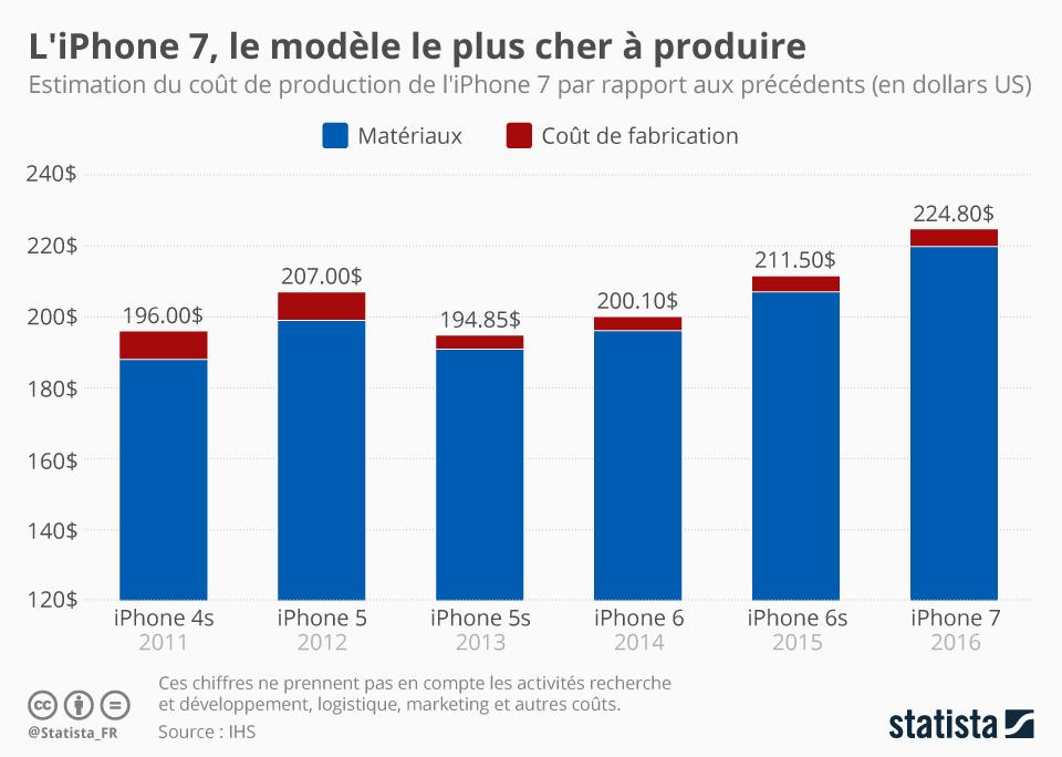 Infographie: L'iPhone 7, le modèle le plus cher à produire | Statista