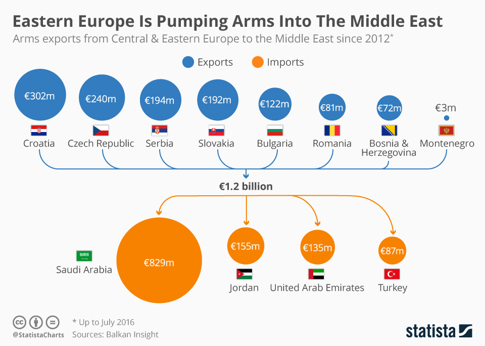 Infographic: Eastern Europe Is Pumping Arms Into The Middle East | Statista