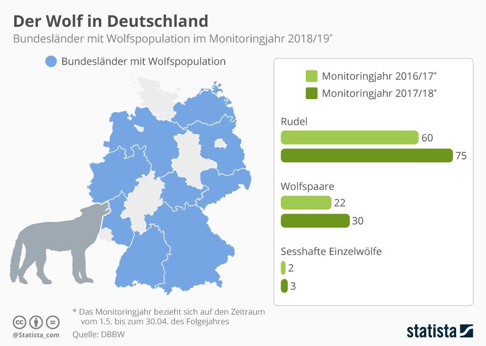 Infografik: Verbreitung des Wolfes in Deutschland   Statista