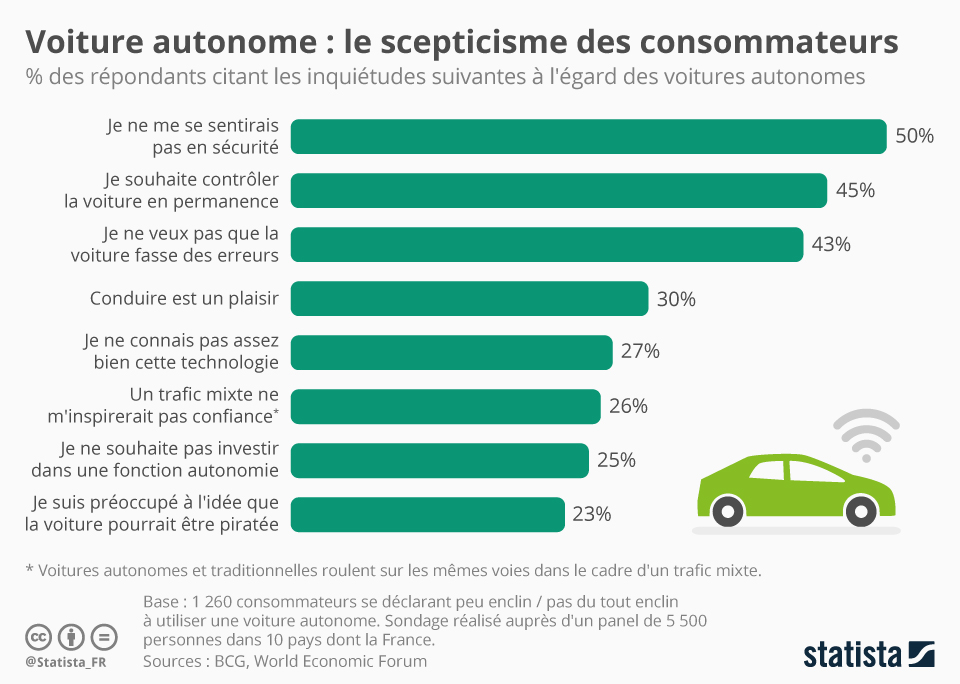 Infographie: Voiture autonome : le scepticisme des consommateurs | Statista