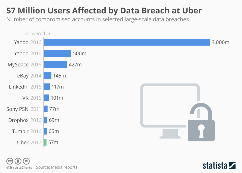 Infographic: 57 Million Users Affected by Data Breach at Uber | Statista
