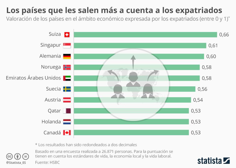 Infografía: Países con mejores condiciones económicas para expatriados | Statista