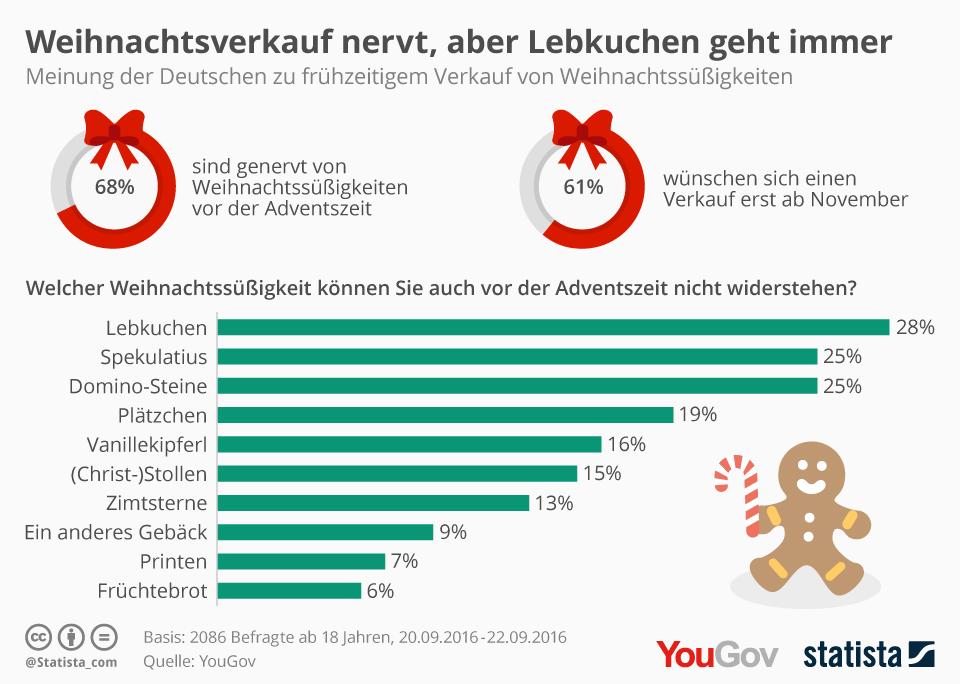 Infografik: Weihnachtsverkauf nervt, aber Lebkuchen geht immer | Statista