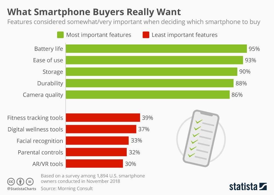 Infographic: What Smartphone Buyers Really Want | Statista