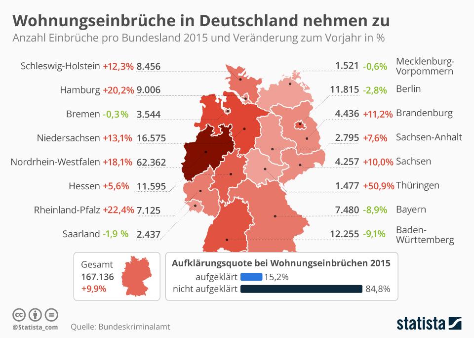 Infografik: Mehr Wohnungseinbrüche in Deutschland kurbeln Sicherheitsmarkt an | Statista